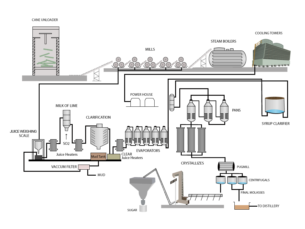 sugar factory layout